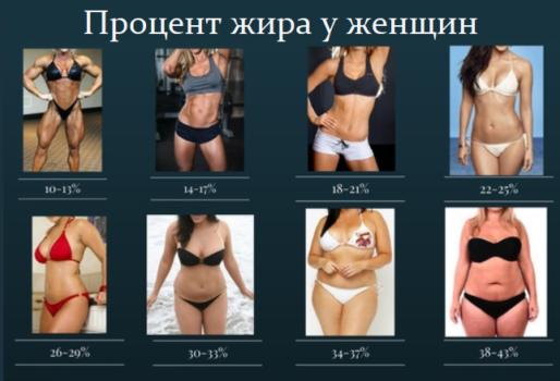Здоровый процент жира для женщин